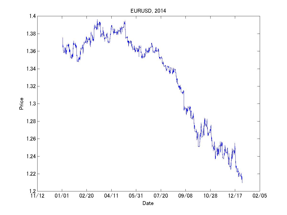 eurusd2014